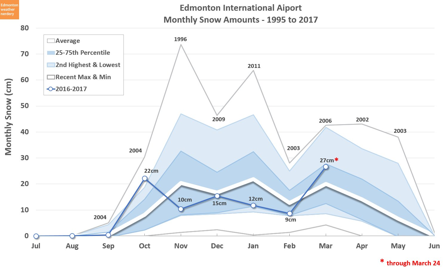 This winter was not very snowy, comparatively speaking, as you can see from this chart on Chris Nelson's Edmonton Weather Nerdery.