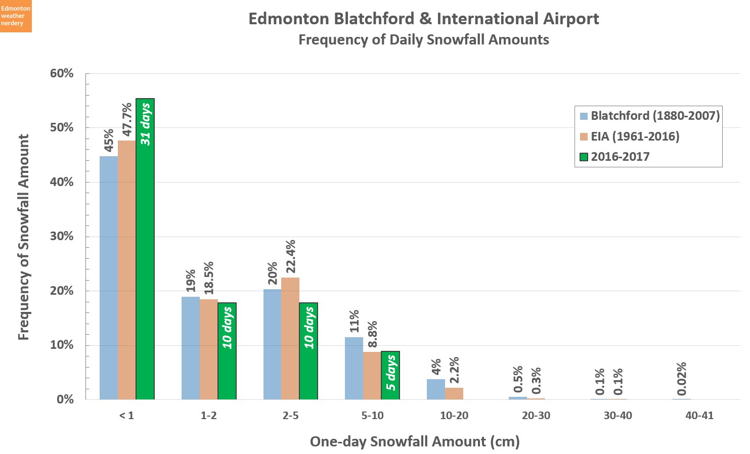 Chris Nelson of Edmonton Weather Nerdery charts just how rare it is for Edmonton to get big dumps of snow like they get out east.