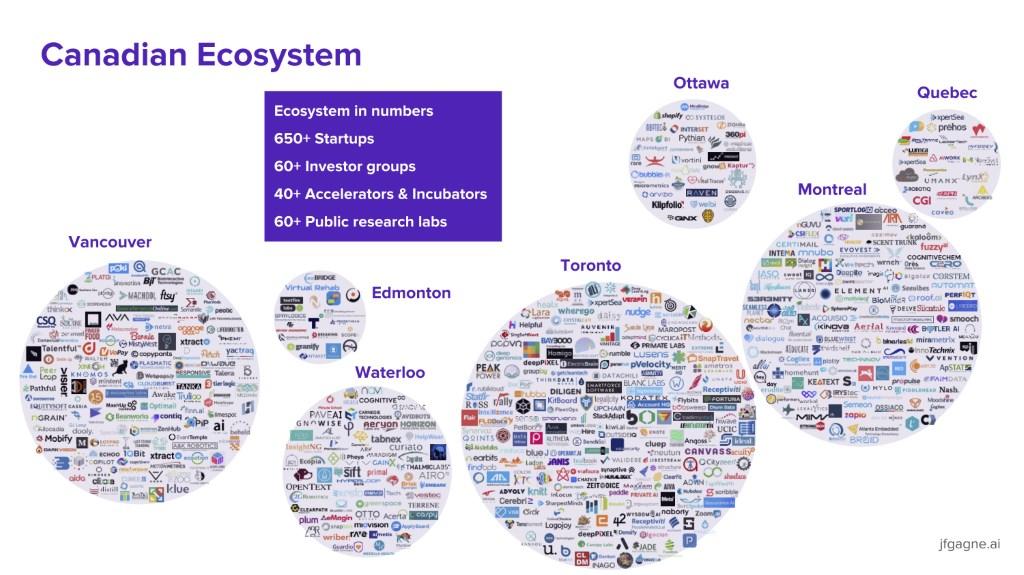 Canadian AI Ecosystem 2018 (Image: Jean-François Gagné)