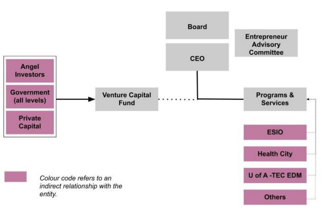 The approved governance structure of the new entity
