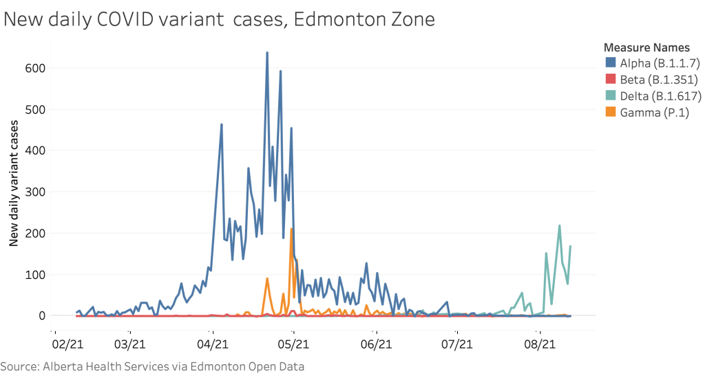 Chart of the week: Delta variant surges in Edmonton zone