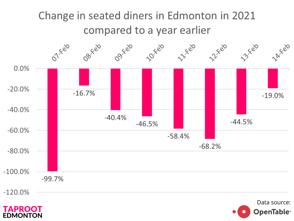 Chart of the week: Restaurants return