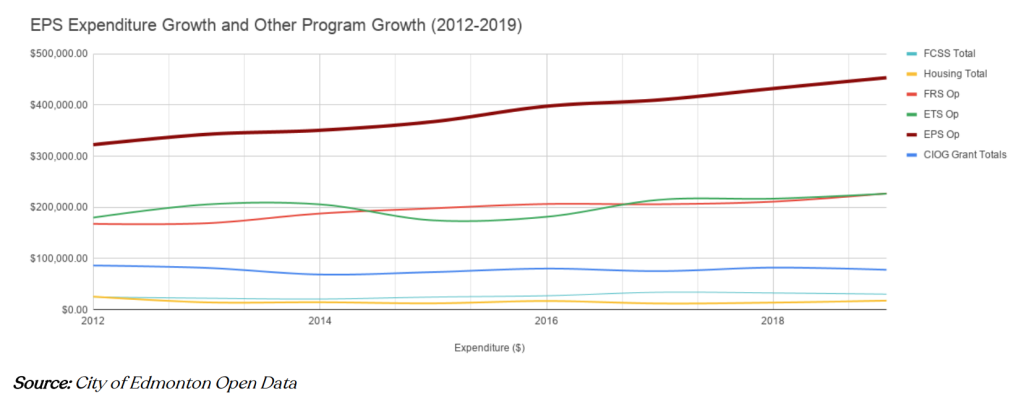 Edmonton Police Service expenditure growth